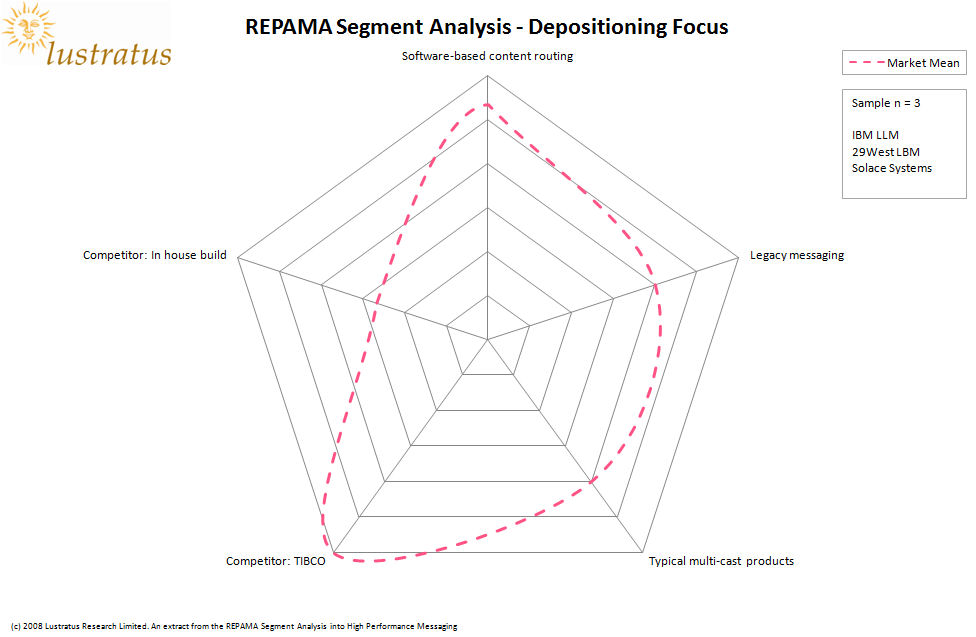 REPAMA Segment Analysis - Depositioning Focus (Mean)