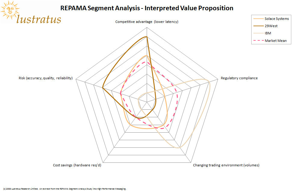 REPAMA Segment Analysis - Interpreted Value Proposition